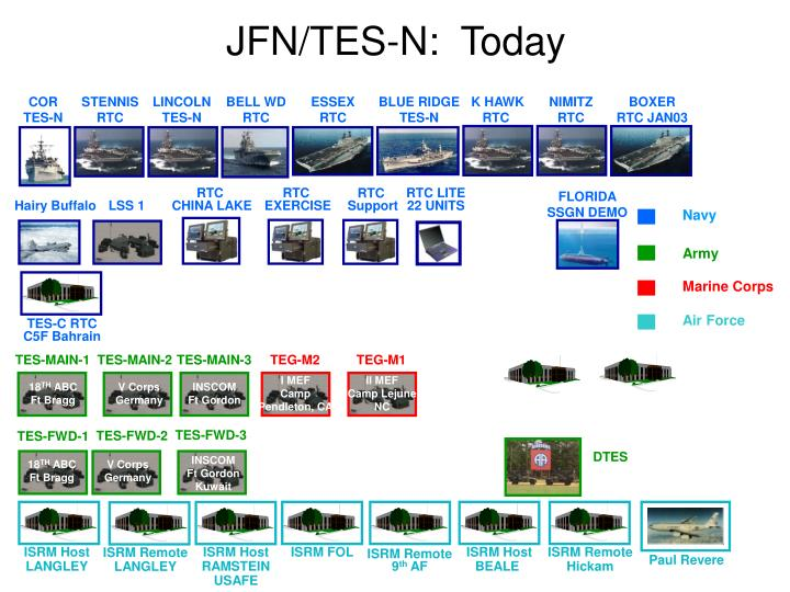JFN/TES-N:  Today