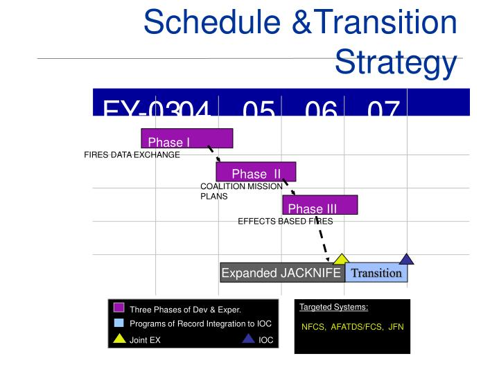Schedule &Transition Strategy