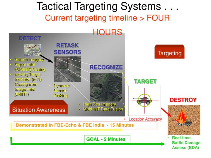 Tactical Targeting Systems . . .