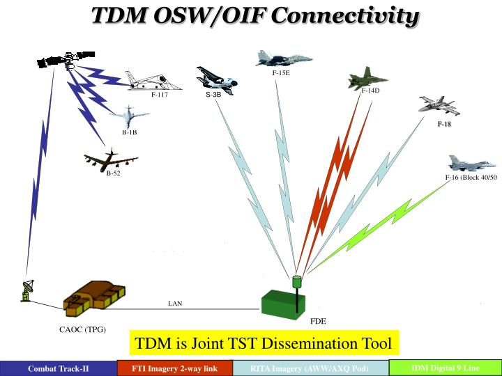 TDM OSW/OIF Connectivity