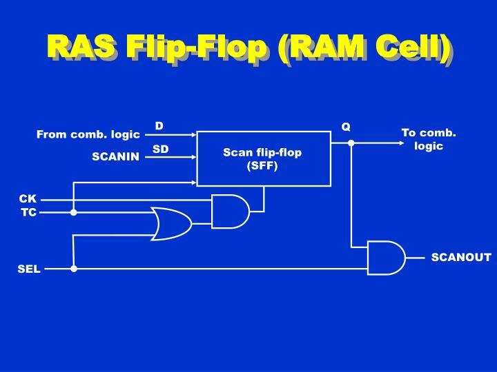 RAS Flip-Flop (RAM Cell)