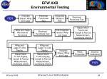 efw axb environmental testing