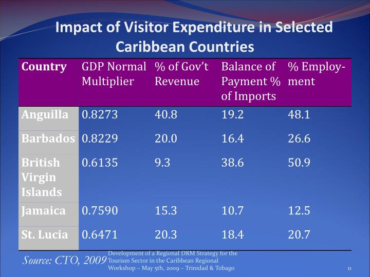 Impact of Visitor Expenditure in Selected Caribbean Countries