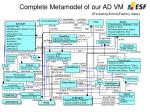 complete metamodel of our ad vm