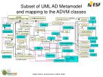 subset of u ml ad metamodel and mapping to the advm classes