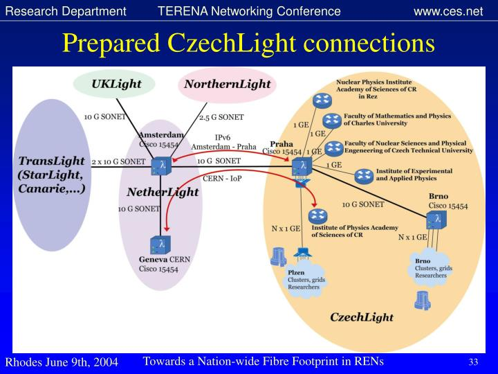 Prepared CzechLight connections