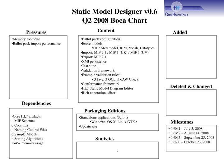 Static Model Designer v0.6