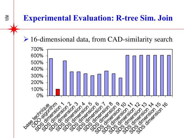 Experimental Evaluation: R-tree Sim. Join