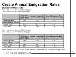 create annual emigration rates numbers in thousands