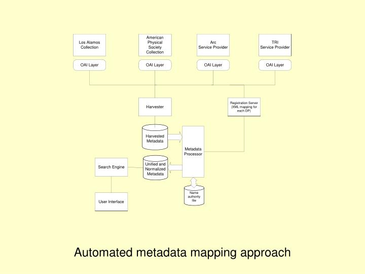 Automated metadata mapping approach