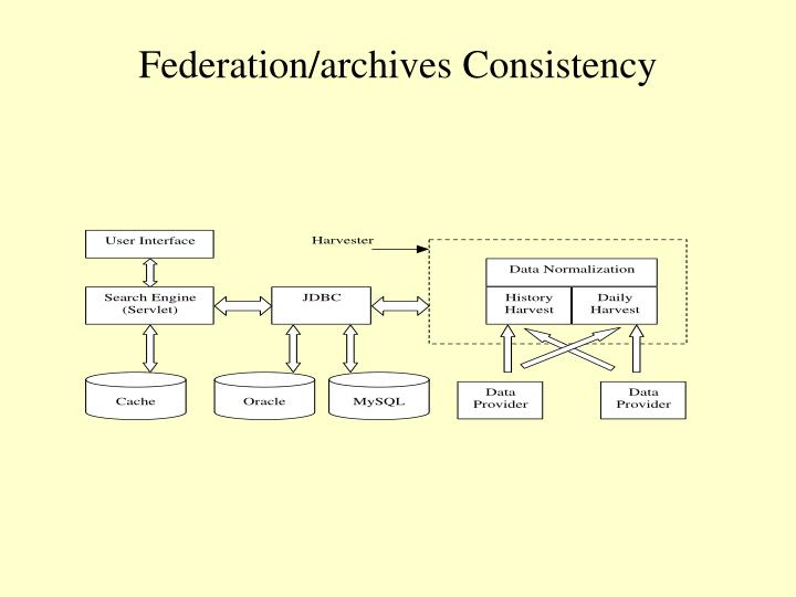 Federation/archives Consistency