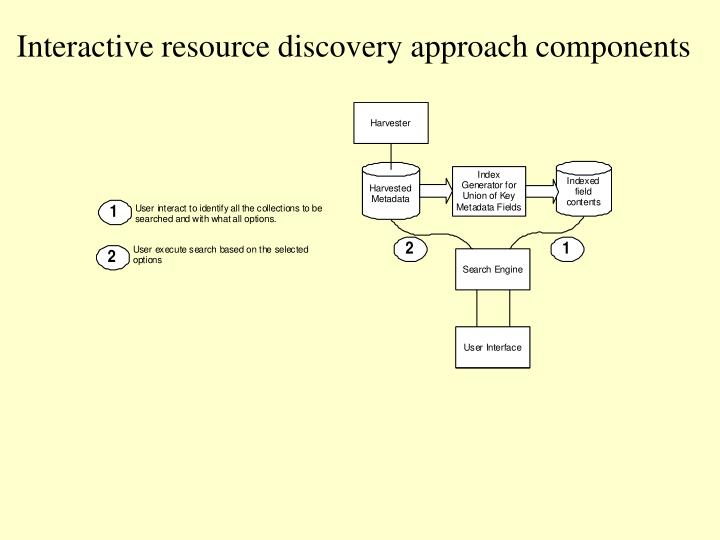 Interactive resource discovery approach components