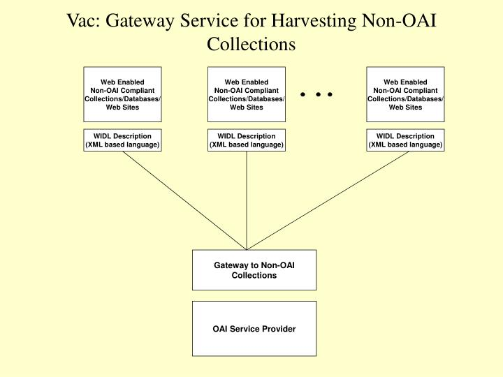 Vac: Gateway Service for Harvesting Non-OAI Collections
