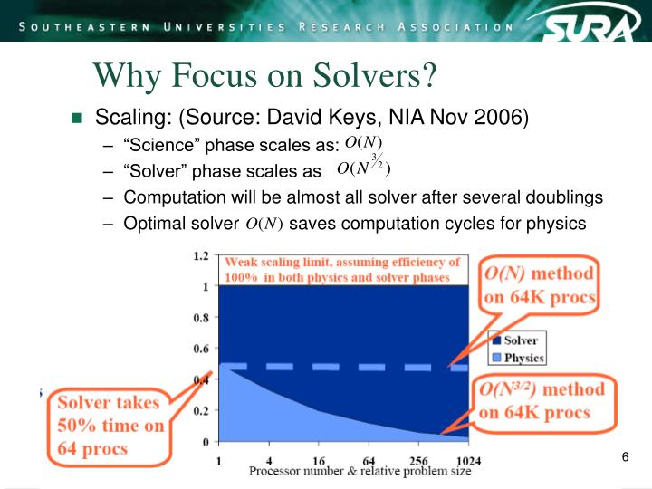 Why Focus on Solvers?