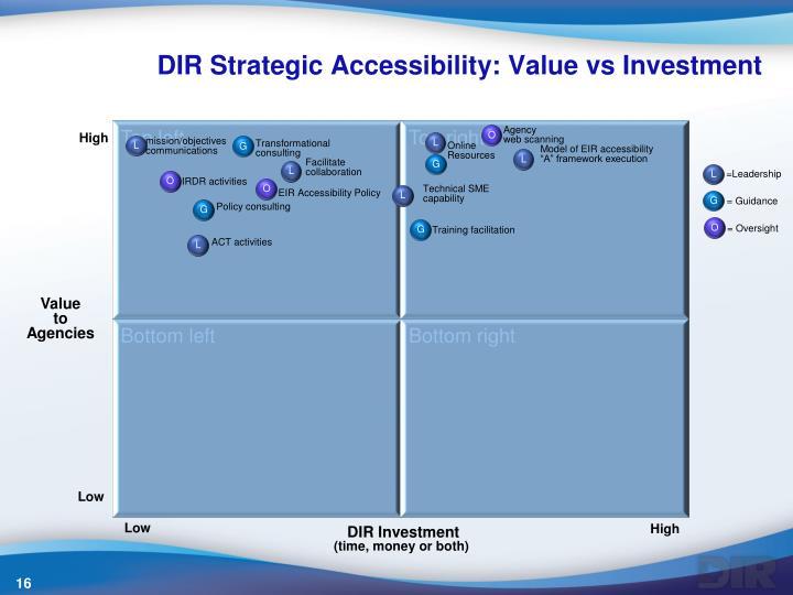 DIR Strategic Accessibility: Value vs Investment