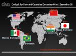 outlook for selected countries december 06 vs december 05