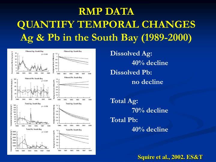 RMP DATA