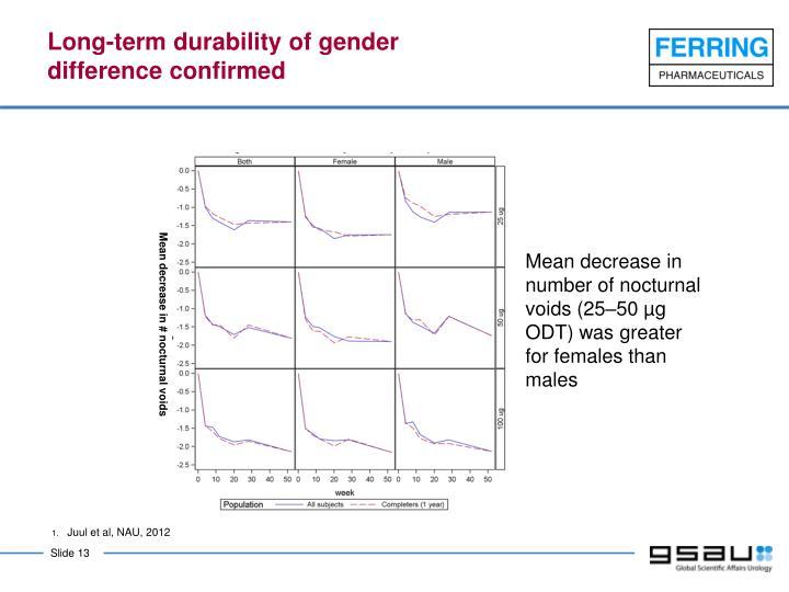 Long-term durability of gender