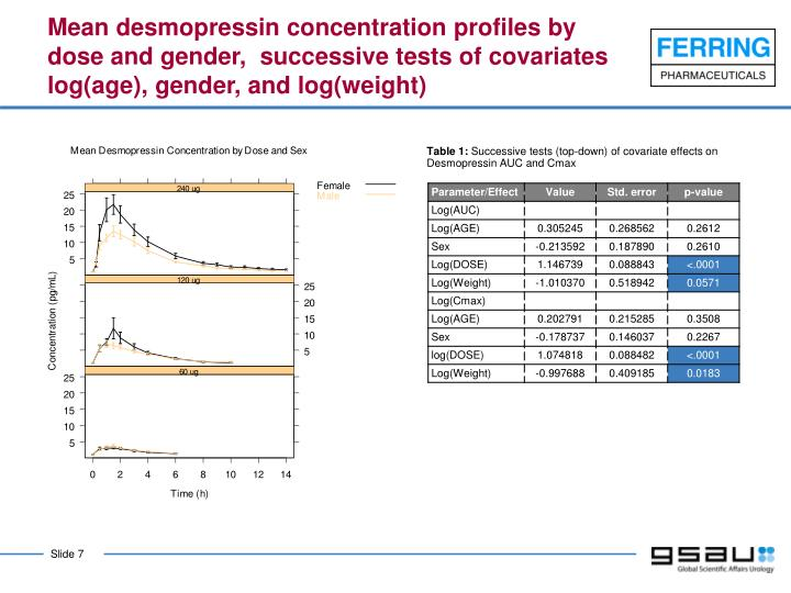 Mean desmopressin concentration profiles by dose and gender,  successive tests of covariates log(age), gender, and log(weight)