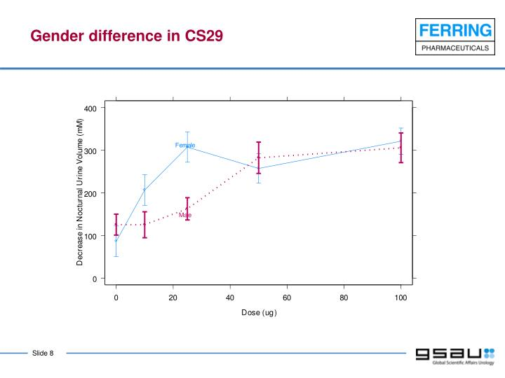 Gender difference in CS29