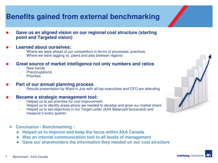 Benefits gained from external benchmarking