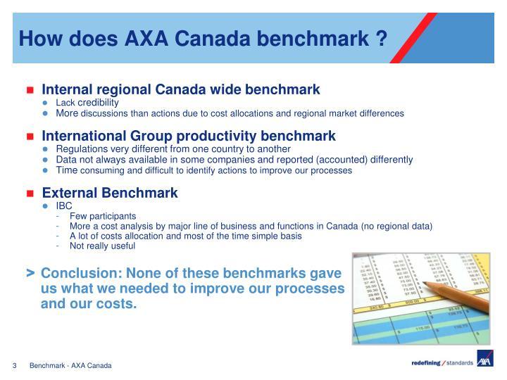 How does axa canada benchmark