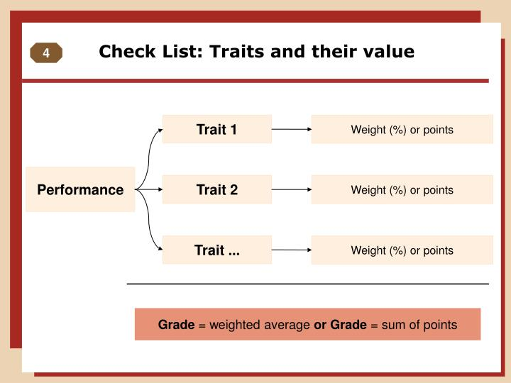 Check List: Traits and their value