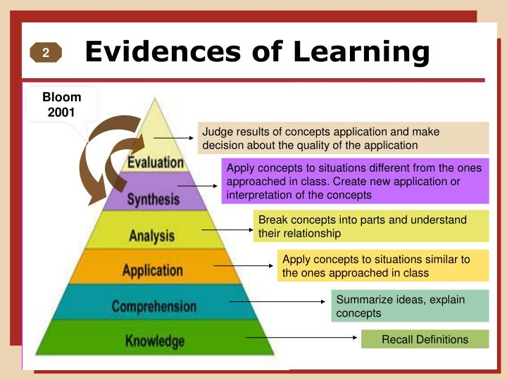 Evidences of Learning