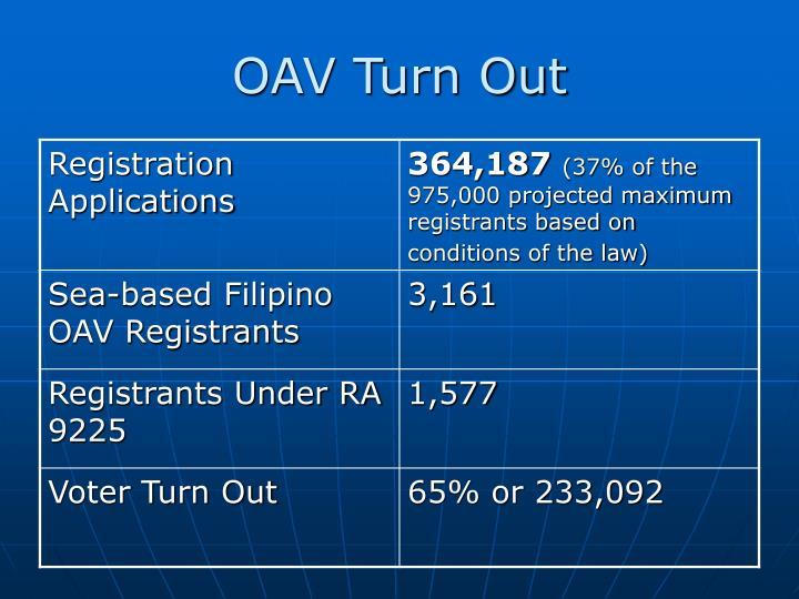 OAV Turn Out
