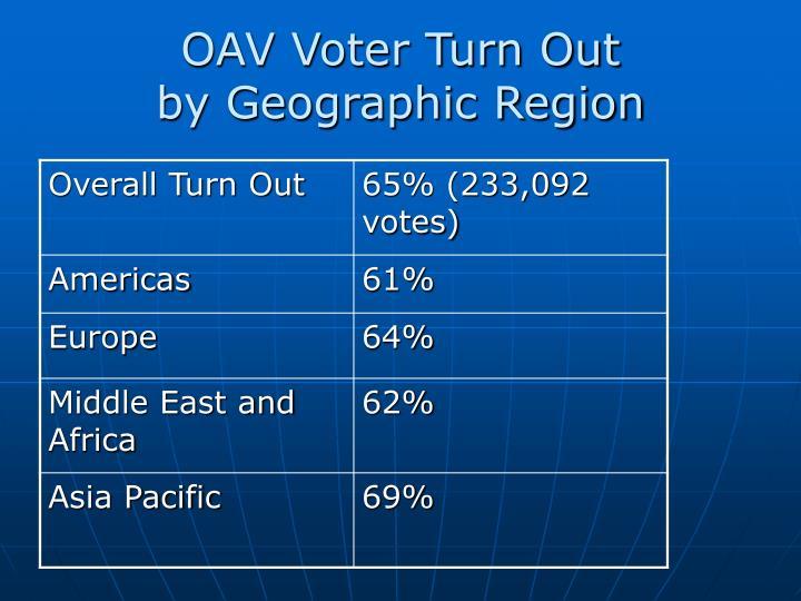 OAV Voter Turn Out