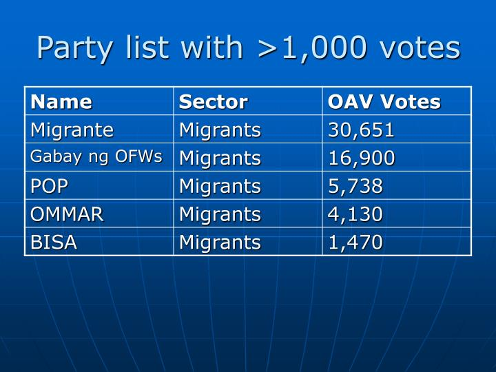 Party list with >1,000 votes