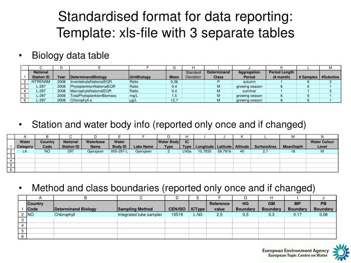 Standardised format for data reporting: