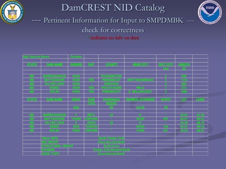 DamCREST NID Catalog