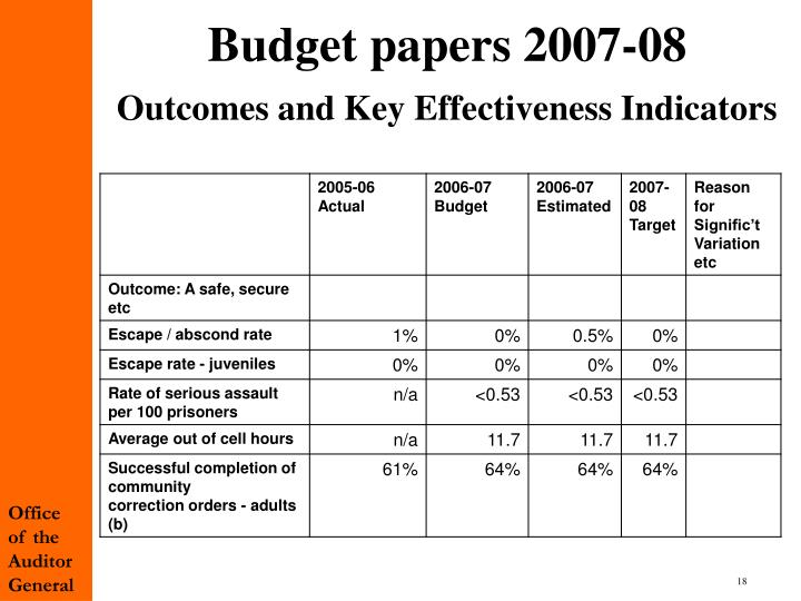 Budget papers 2007-08