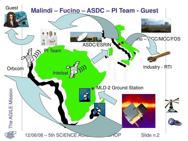 Malindi fucino asdc pi team guest