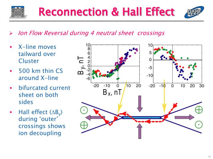 Reconnection & Hall Effect