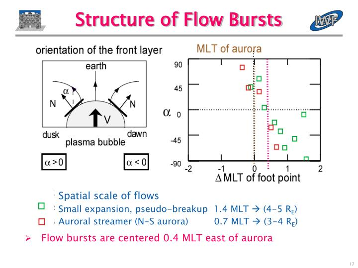 Structure of Flow Bursts