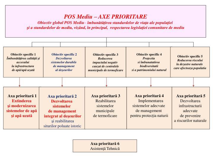 POS Mediu – AXE PRIORITARE