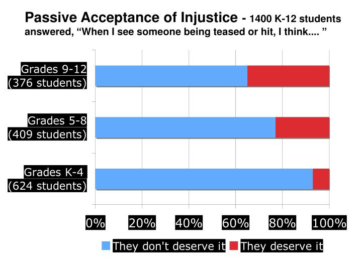 Passive Acceptance of Injustice
