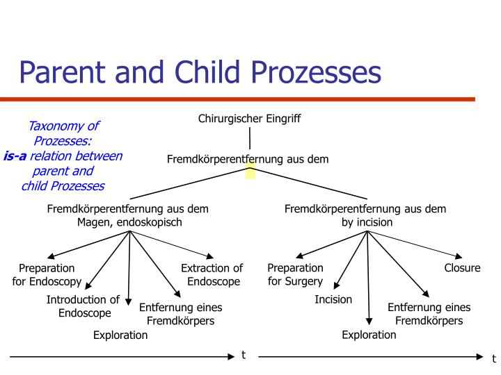 Parent and Child Prozesses