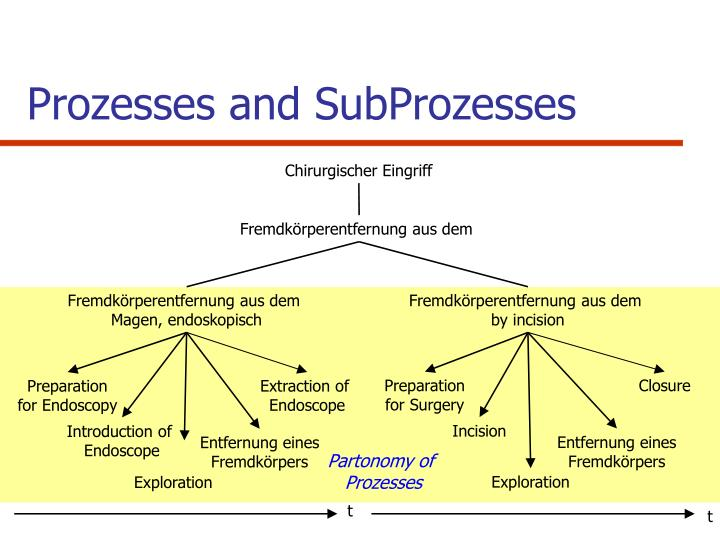 Prozesses and SubProzesses
