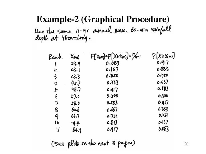 Example-2 (Graphical Procedure)