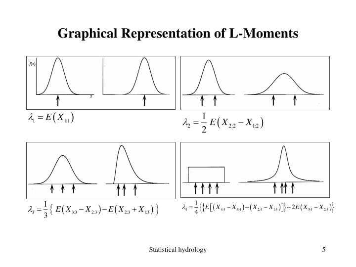 Graphical Representation of L-Moments