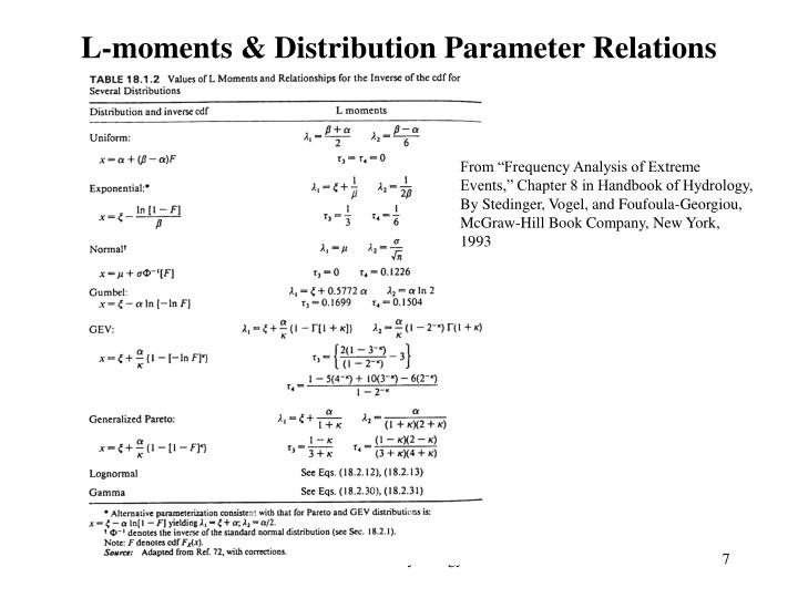 L-moments & Distribution Parameter Relations