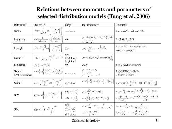 Relations between moments and parameters of selected distribution models tung et al 2006