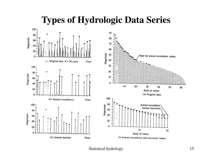 Types of Hydrologic Data Series
