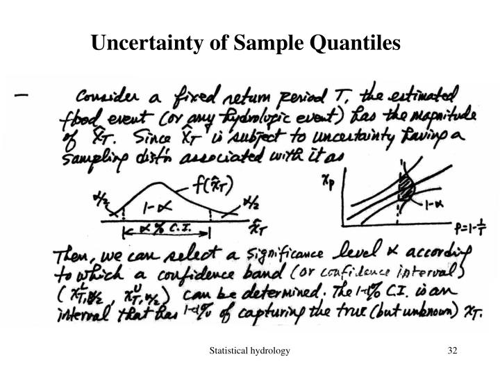 Uncertainty of Sample Quantiles