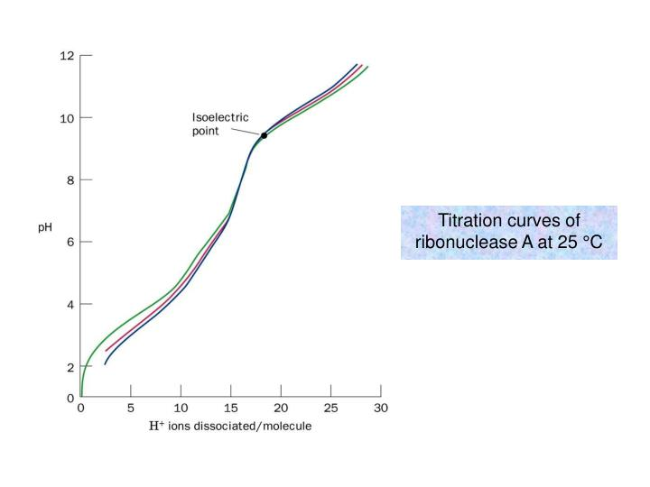 Titration curves of