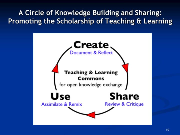 A Circle of Knowledge Building and Sharing: