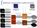 sparc europe a structure similar to a synthetic securitisation